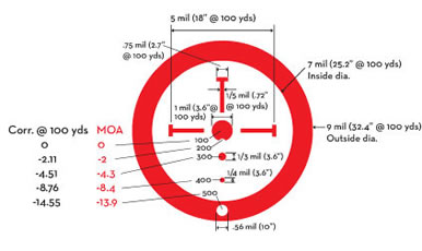 Burris Ballistic Close Quarters Reticle Diagram